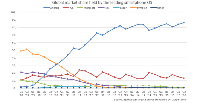 Global Marketshare Smartphone OS 2009 - 2016