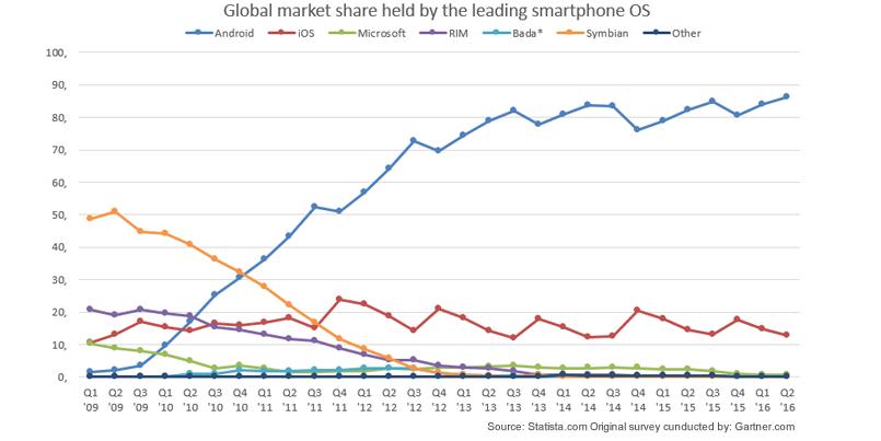 Global Marketshare Smartphone OS 2009 - 2016