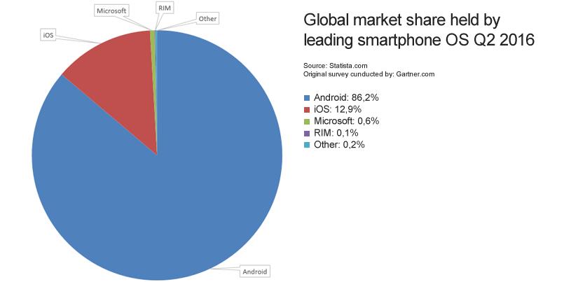 Global-marketshare smartphone os Q2 2016