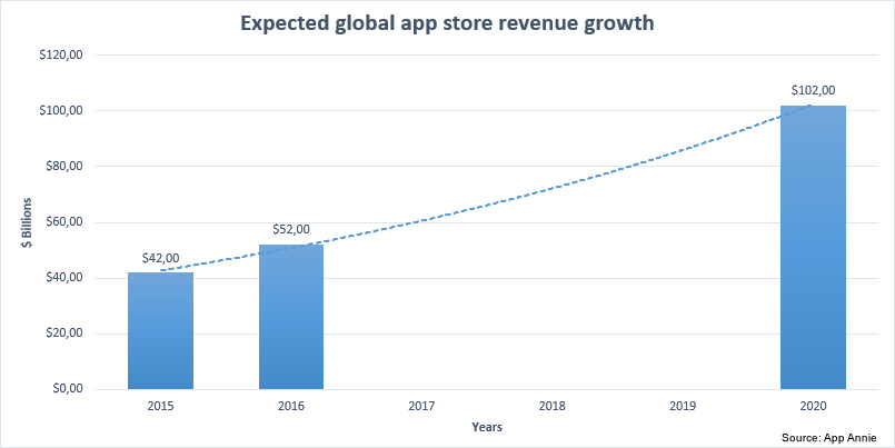 App revenue growth 2020